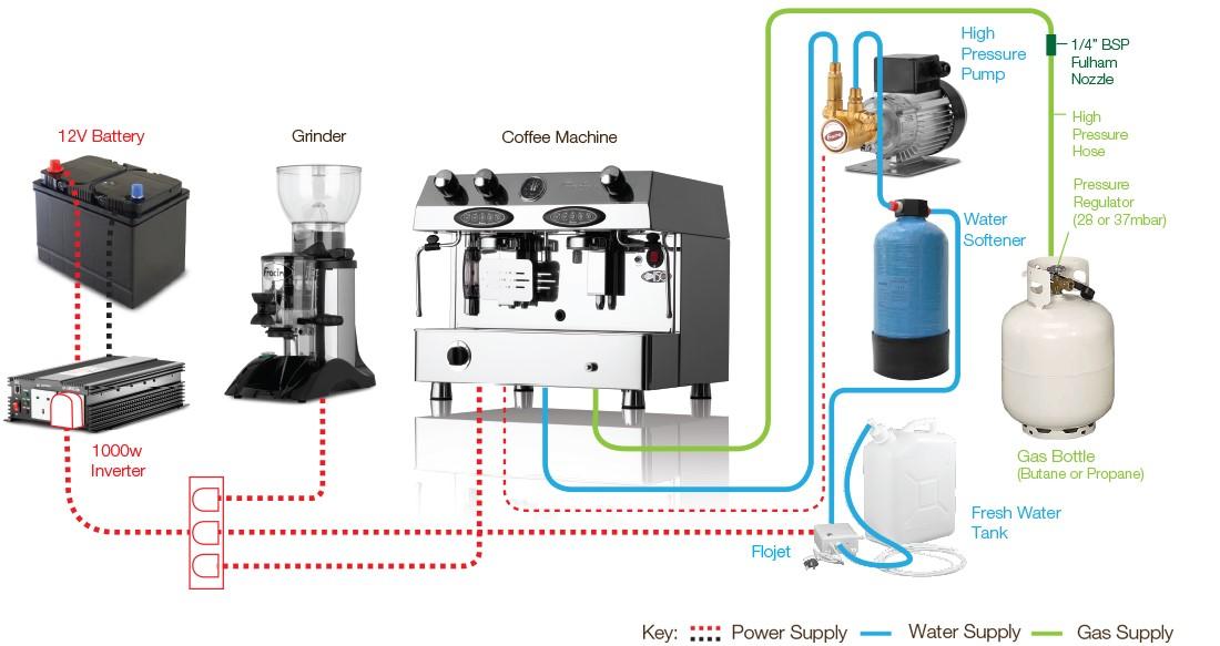 Fracino Contempo 2 Group Professionel Kaffemaskine